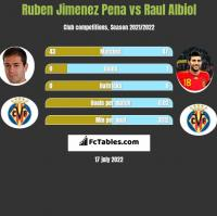 Ruben Jimenez Pena vs Raul Albiol h2h player stats