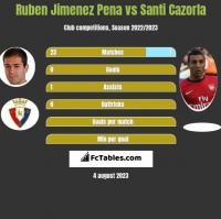 Ruben Jimenez Pena vs Santi Cazorla h2h player stats