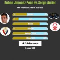 Ruben Jimenez Pena vs Serge Aurier h2h player stats