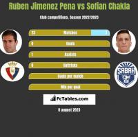 Ruben Jimenez Pena vs Sofian Chakla h2h player stats