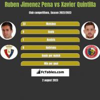 Ruben Jimenez Pena vs Xavier Quintilla h2h player stats