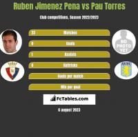 Ruben Jimenez Pena vs Pau Torres h2h player stats