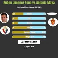 Ruben Jimenez Pena vs Antonio Moya h2h player stats