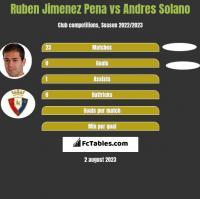 Ruben Jimenez Pena vs Andres Solano h2h player stats