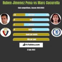 Ruben Jimenez Pena vs Marc Cucurella h2h player stats