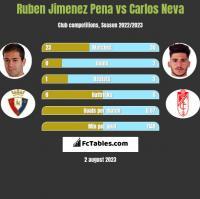 Ruben Jimenez Pena vs Carlos Neva h2h player stats