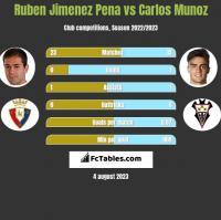 Ruben Jimenez Pena vs Carlos Munoz h2h player stats