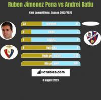 Ruben Jimenez Pena vs Andrei Ratiu h2h player stats