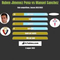 Ruben Jimenez Pena vs Manuel Sanchez h2h player stats