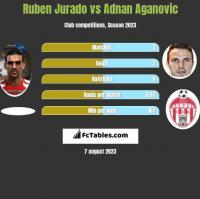 Ruben Jurado vs Adnan Aganovic h2h player stats