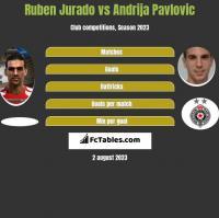 Ruben Jurado vs Andrija Pavlovic h2h player stats