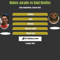 Ruben Jurado vs Dani Benitez h2h player stats