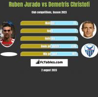 Ruben Jurado vs Demetris Christofi h2h player stats