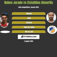 Ruben Jurado vs Efstathios Aloneftis h2h player stats