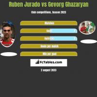 Ruben Jurado vs Gevorg Ghazaryan h2h player stats