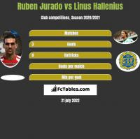 Ruben Jurado vs Linus Hallenius h2h player stats