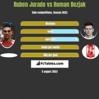Ruben Jurado vs Roman Bezjak h2h player stats