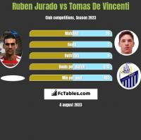 Ruben Jurado vs Tomas De Vincenti h2h player stats