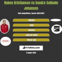 Ruben Kristiansen vs Sondre Solholm Johansen h2h player stats