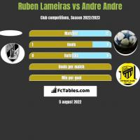 Ruben Lameiras vs Andre Andre h2h player stats