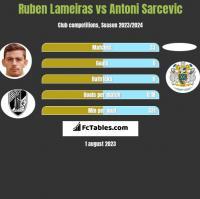 Ruben Lameiras vs Antoni Sarcevic h2h player stats