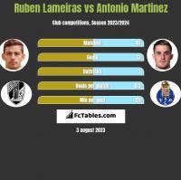 Ruben Lameiras vs Antonio Martinez h2h player stats