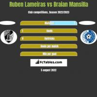 Ruben Lameiras vs Braian Mansilla h2h player stats