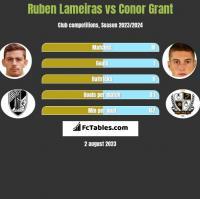 Ruben Lameiras vs Conor Grant h2h player stats