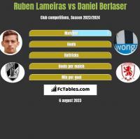 Ruben Lameiras vs Daniel Berlaser h2h player stats