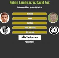 Ruben Lameiras vs David Fox h2h player stats