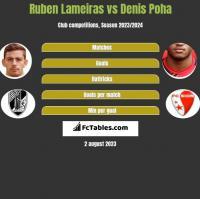 Ruben Lameiras vs Denis Poha h2h player stats