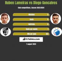 Ruben Lameiras vs Diogo Goncalves h2h player stats