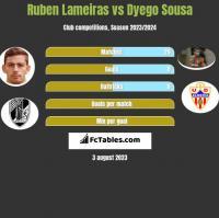 Ruben Lameiras vs Dyego Sousa h2h player stats