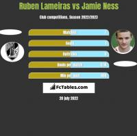 Ruben Lameiras vs Jamie Ness h2h player stats