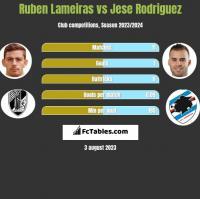 Ruben Lameiras vs Jese Rodriguez h2h player stats