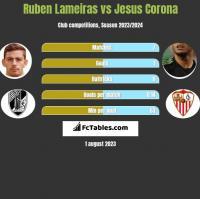 Ruben Lameiras vs Jesus Corona h2h player stats