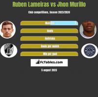 Ruben Lameiras vs Jhon Murillo h2h player stats