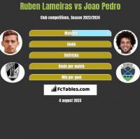 Ruben Lameiras vs Joao Pedro h2h player stats
