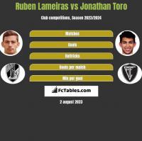 Ruben Lameiras vs Jonathan Toro h2h player stats