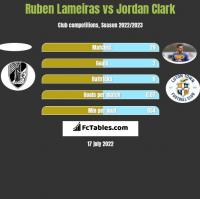 Ruben Lameiras vs Jordan Clark h2h player stats