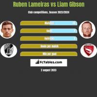 Ruben Lameiras vs Liam Gibson h2h player stats