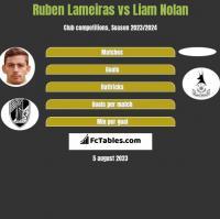 Ruben Lameiras vs Liam Nolan h2h player stats