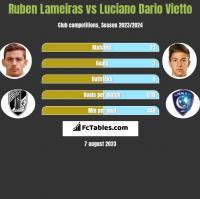 Ruben Lameiras vs Luciano Dario Vietto h2h player stats