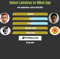 Ruben Lameiras vs Mikel Agu h2h player stats