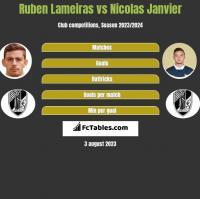 Ruben Lameiras vs Nicolas Janvier h2h player stats