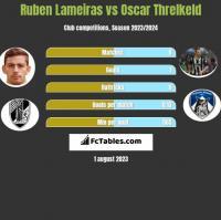 Ruben Lameiras vs Oscar Threlkeld h2h player stats