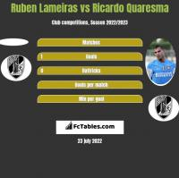 Ruben Lameiras vs Ricardo Quaresma h2h player stats