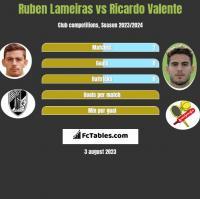 Ruben Lameiras vs Ricardo Valente h2h player stats