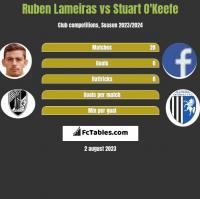 Ruben Lameiras vs Stuart O'Keefe h2h player stats