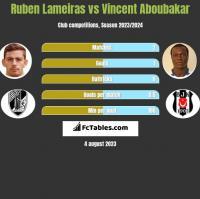 Ruben Lameiras vs Vincent Aboubakar h2h player stats